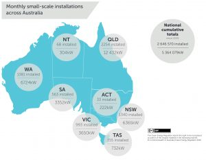 QLD Is Still Leading The Way in  Small-Scale PV System Installations Across Australia